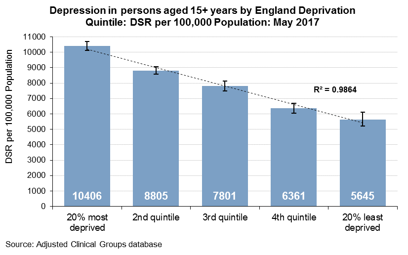 Depression in persons aged 15 and over by England deprivation quintiles: May 2017