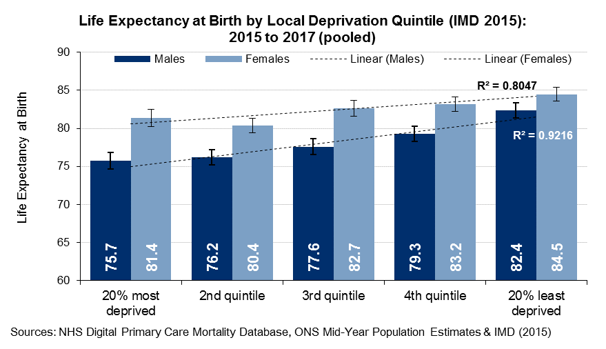 Life expectancy at birth by local deprivation quintiles 2015 to 2017 (pooled)