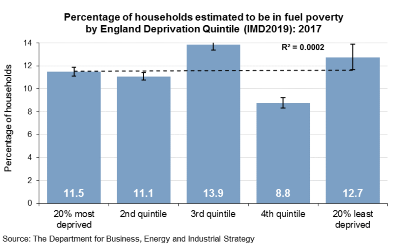 S-Households in fuel poverty 2017 by IMD2019 England Decile