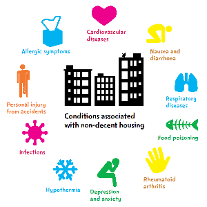 Conditions associated with non-decent housing