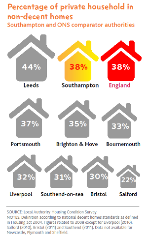 Percentage of private households in non-decent homes