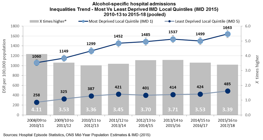 Alcohol-specific hospital admissions trend - by IMD 2010-13 to 2015-18